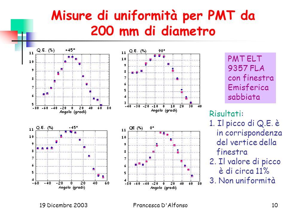19 Dicembre 2003Francesca D Alfonso10 Misure di uniformità per PMT da 200 mm di diametro Risultati: 1.