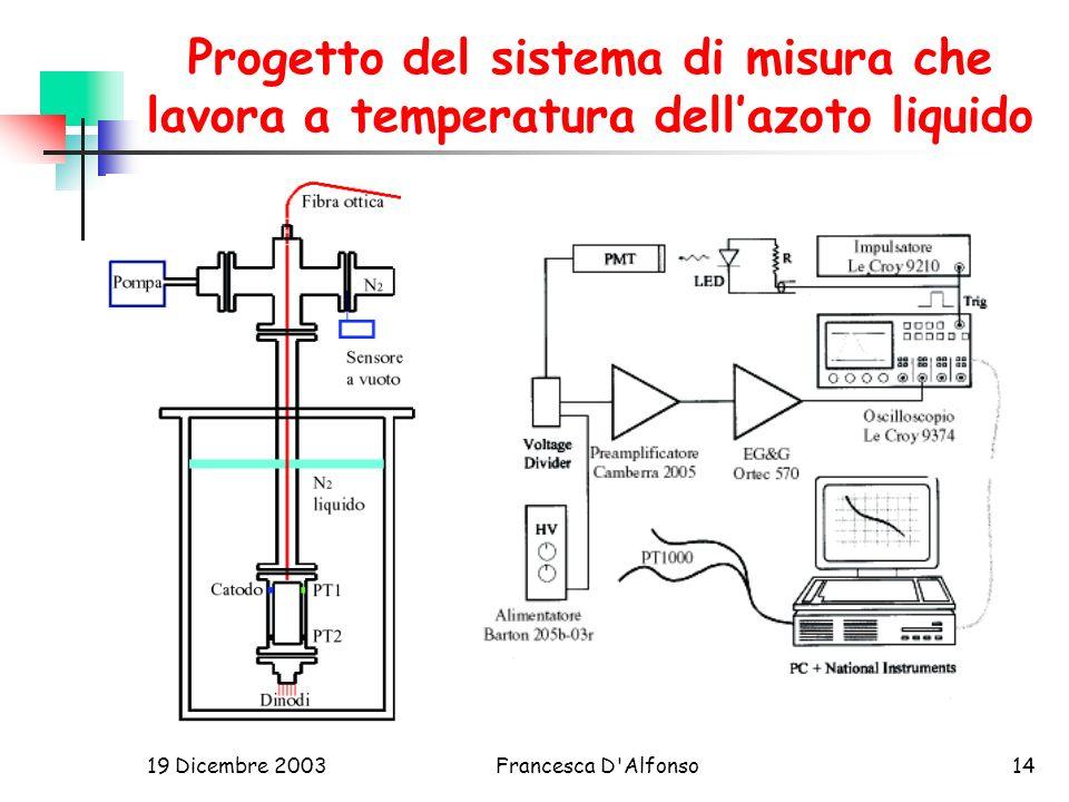 19 Dicembre 2003Francesca D Alfonso14 Progetto del sistema di misura che lavora a temperatura dellazoto liquido