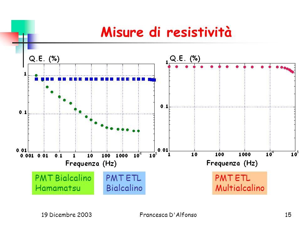 19 Dicembre 2003Francesca D Alfonso15 Misure di resistività PMT ETL Bialcalino PMT Bialcalino Hamamatsu PMT ETL Multialcalino