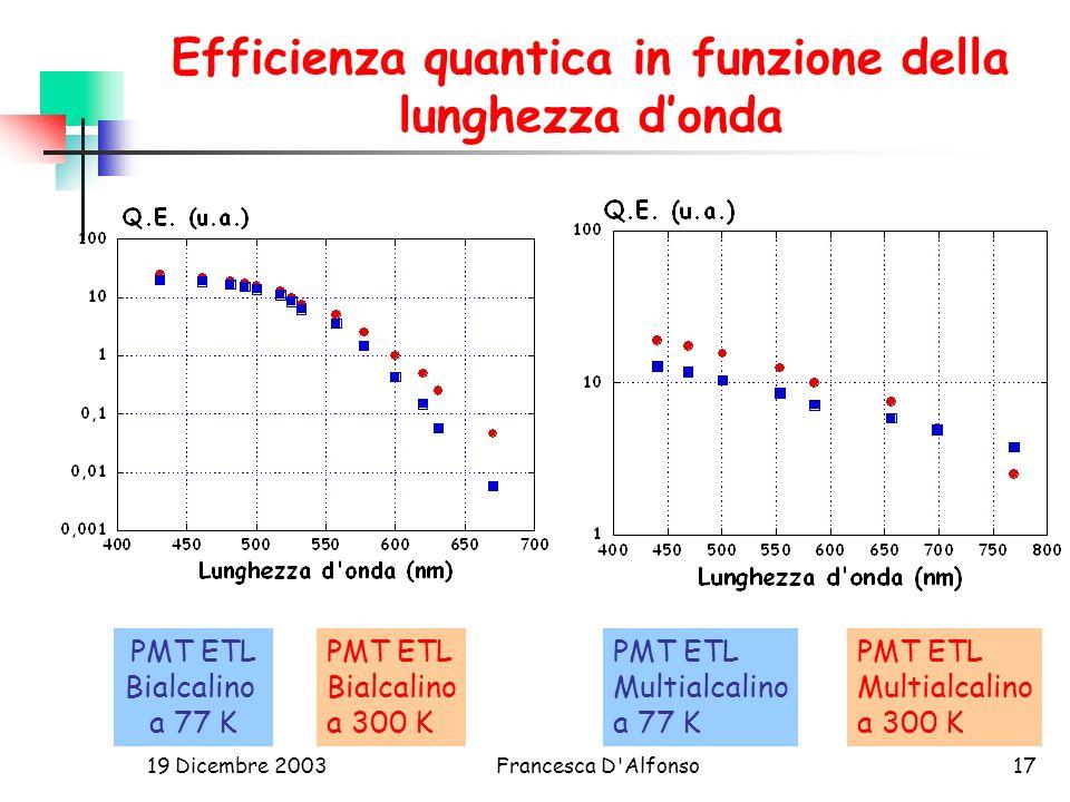19 Dicembre 2003Francesca D Alfonso17 Efficienza quantica in funzione della lunghezza donda PMT ETL Bialcalino a 77 K PMT ETL Multialcalino a 300 K PMT ETL Bialcalino a 300 K PMT ETL Multialcalino a 77 K