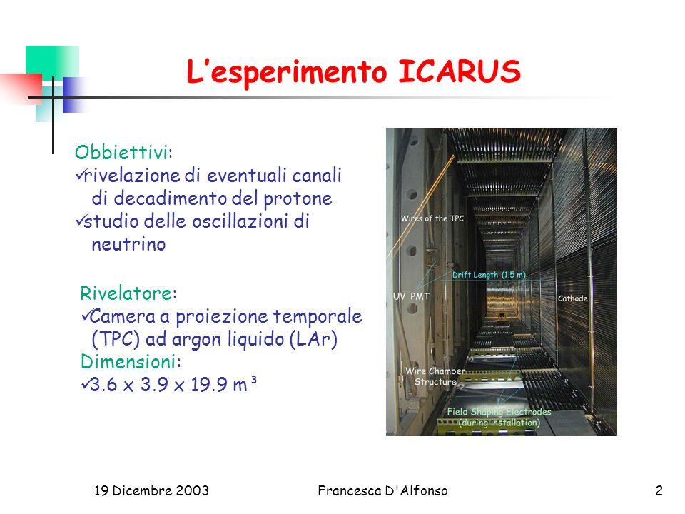 19 Dicembre 2003Francesca D Alfonso2 Lesperimento ICARUS Obbiettivi: rivelazione di eventuali canali di decadimento del protone studio delle oscillazioni di neutrino Rivelatore: Camera a proiezione temporale (TPC) ad argon liquido (LAr) Dimensioni: 3.6 x 3.9 x 19.9 m³