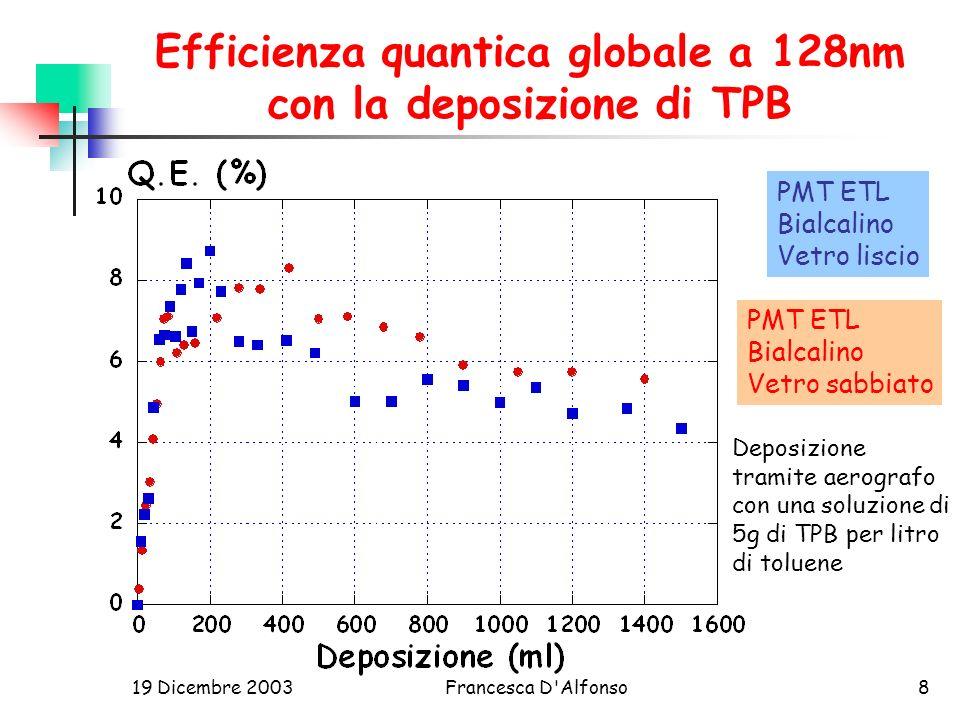 19 Dicembre 2003Francesca D Alfonso8 Efficienza quantica globale a 128nm con la deposizione di TPB PMT ETL Bialcalino Vetro liscio PMT ETL Bialcalino Vetro sabbiato Deposizione tramite aerografo con una soluzione di 5g di TPB per litro di toluene
