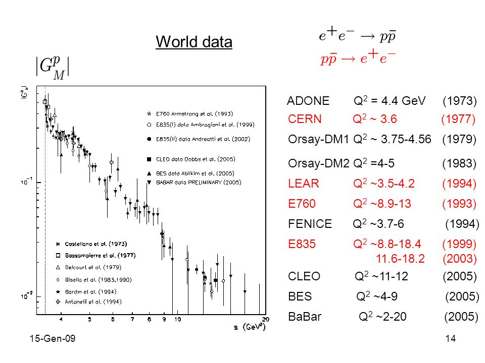 15-Gen-0915 world data for |G M | show steep rise at threshold tail of resonance at q 2 4M 2 : 1900) or baryonium or...