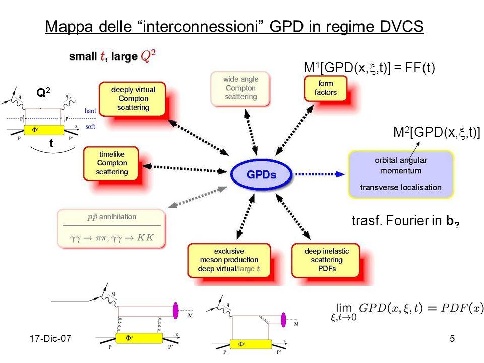 17-Dic-075 Mappa delle interconnessioni GPD in regime DVCS Q2Q2 t M 1 [GPD(x,,t)] = FF(t) M 2 [GPD(x,,t)] trasf.