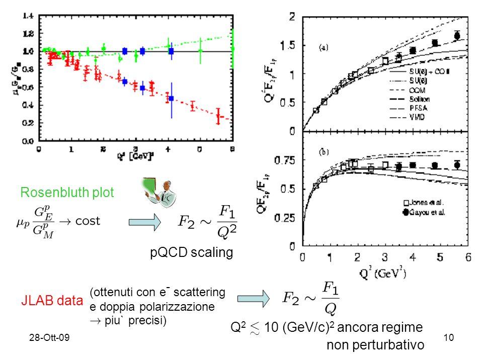 28-Ott-0910 Rosenbluth plot pQCD scaling JLAB data (ottenuti con e - scattering e doppia polarizzazione .