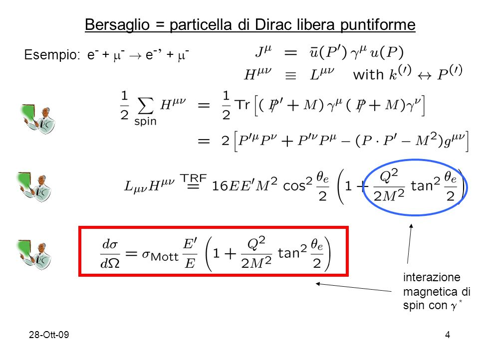 28-Ott-094 Bersaglio = particella di Dirac libera puntiforme Esempio: e - + - .