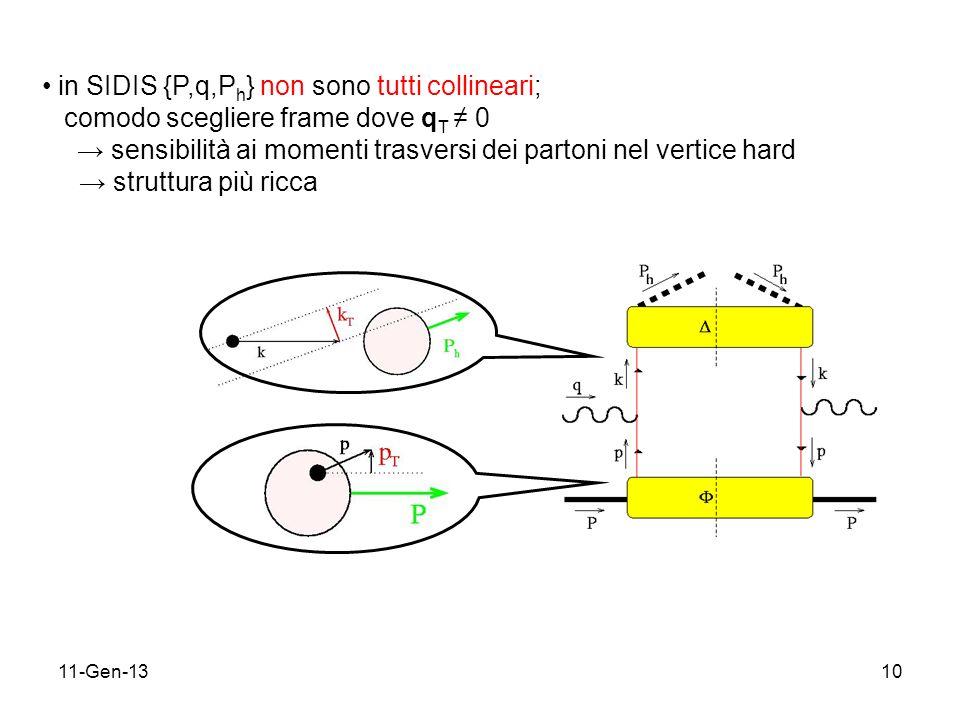 11-Gen-1310 in SIDIS {P,q,P h } non sono tutti collineari; comodo scegliere frame dove q T 0 sensibilità ai momenti trasversi dei partoni nel vertice hard struttura più ricca
