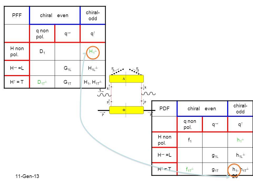 11-Gen-1320 PFFchiraleven chiral- odd q non pol. q q H non pol.