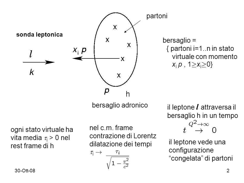30-Ott-082 sonda leptonica bersaglio adronico partoni bersaglio = { partoni i=1..n in stato virtuale con momento x i p, 1 ¸ x i ¸ 0} ogni stato virtuale ha vita media i > 0 nel rest frame di h nel c.m.