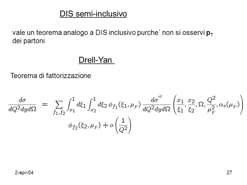 2-apr-0427 DIS semi-inclusivo vale un teorema analogo a DIS inclusivo purche` non si osservi p T dei partoni Drell-Yan Teorema di fattorizzazione