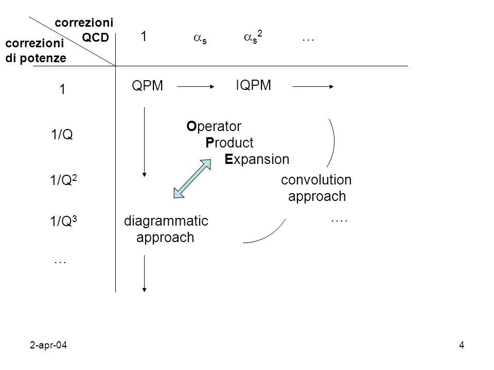 2-apr-044 correzioni QCD correzioni di potenze 1 1/Q 1/Q 2 1/Q 3 … 1 s s 2 … QPM IQPM Operator Product Expansion diagrammatic approach …. convolution