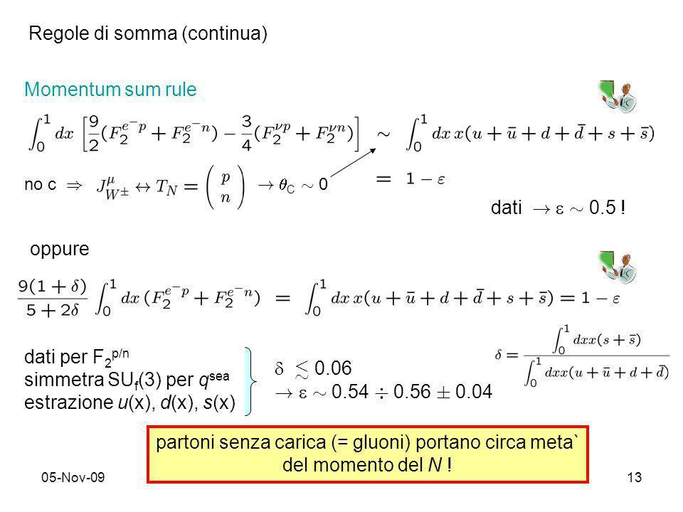 05-Nov-0913 Momentum sum rule dati per F 2 p/n simmetra SU f (3) per q sea estrazione u(x), d(x), s(x) partoni senza carica (= gluoni) portano circa m