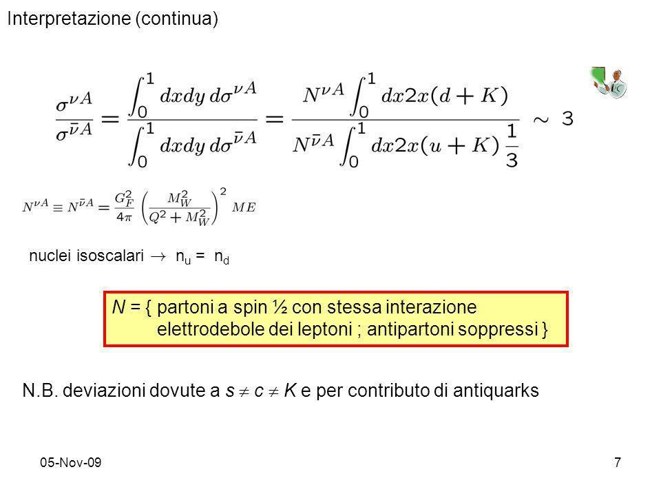05-Nov-097 Interpretazione (continua) N = { partoni a spin ½ con stessa interazione elettrodebole dei leptoni ; antipartoni soppressi } nuclei isoscal