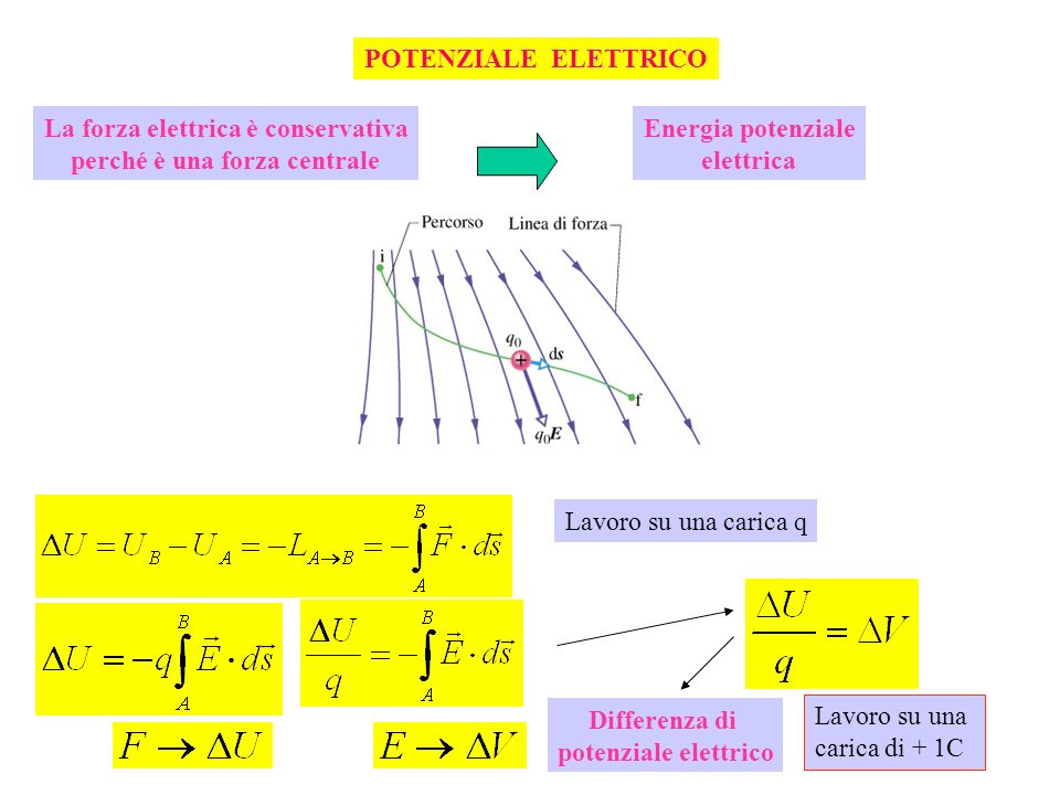 POTENZIALE ELETTRICO La forza elettrica è conservativa perché è una forza centrale Energia potenziale elettrica Differenza di potenziale elettrico Lav