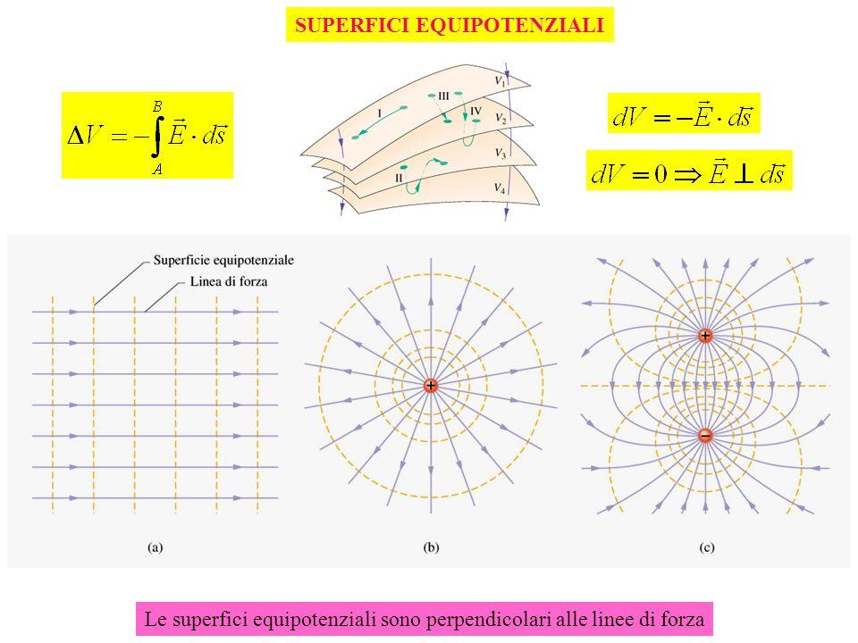 Le superfici equipotenziali sono perpendicolari alle linee di forza SUPERFICI EQUIPOTENZIALI