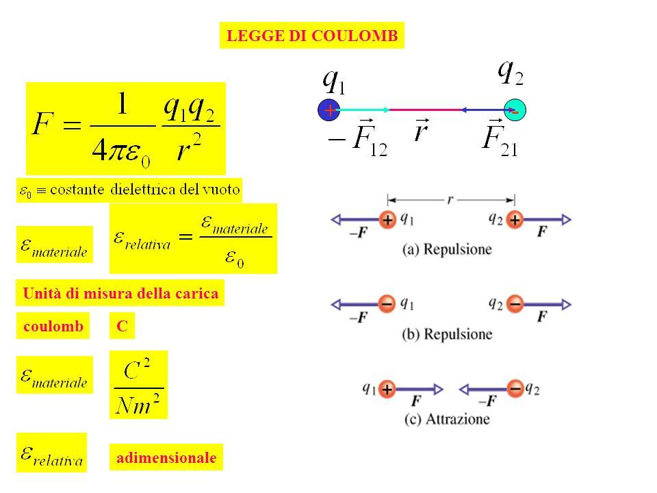 LEGGE DI COULOMB Unità di misura della carica coulombC adimensionale +-