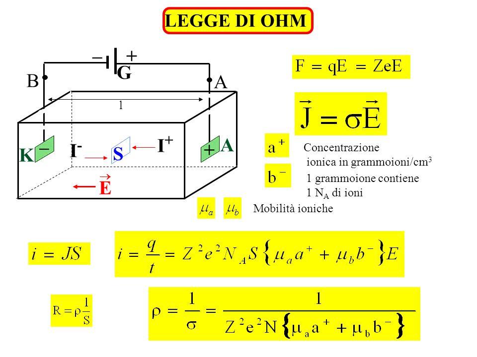 LEGGE DI OHM Concentrazione ionica in grammoioni/cm 3 I-I- I+I+ S K A G +– B A E + – l 1 grammoione contiene 1 N A di ioni Mobilità ioniche