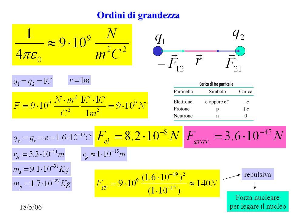 repulsiva Forza nucleare per legare il nucleo Ordini di grandezza 18/5/06