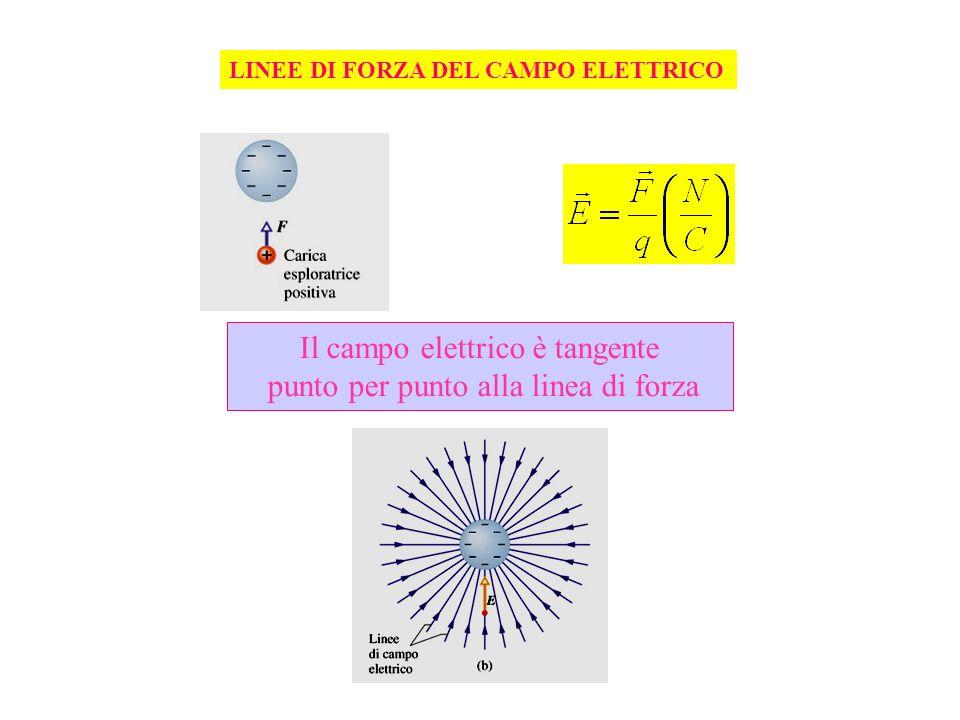 Il campo elettrico è tangente punto per punto alla linea di forza LINEE DI FORZA DEL CAMPO ELETTRICO