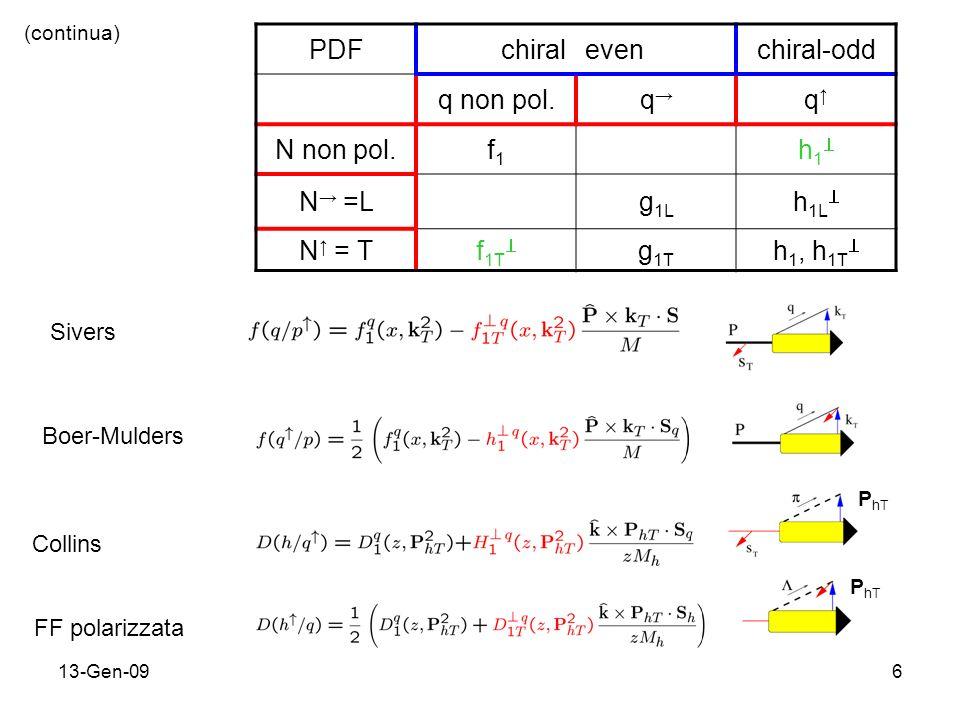 13-Gen-096 PDFchiralevenchiral-odd q non pol.q q N non pol.f1f1 h 1 N =Lg 1L h 1L N = Tf 1T g 1T h 1, h 1T (continua) P hT Sivers Boer-Mulders Collins FF polarizzata