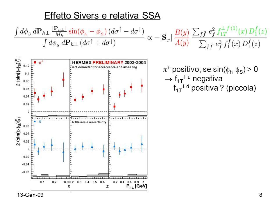 13-Gen-098 Effetto Sivers e relativa SSA + positivo; se sin( h - S ) > 0 f 1T u negativa f 1T d positiva .