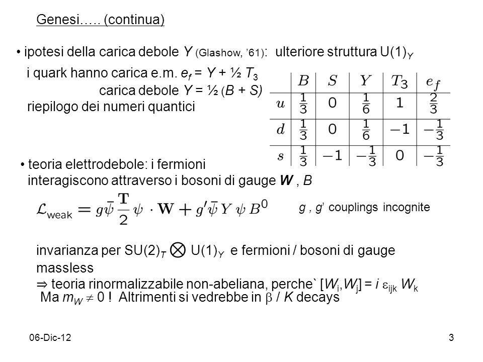 06-Dic-123 Genesi….. (continua) ipotesi della carica debole Y (Glashow, 61) : ulteriore struttura U(1) Y i quark hanno carica e.m. e f = Y + ½ T 3 car
