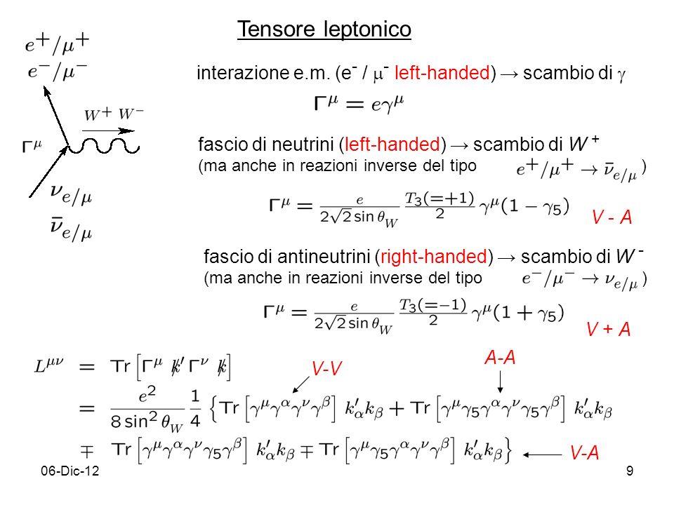 06-Dic-129 Tensore leptonico fascio di neutrini (left-handed) scambio di W + (ma anche in reazioni inverse del tipo ) V - A fascio di antineutrini (ri