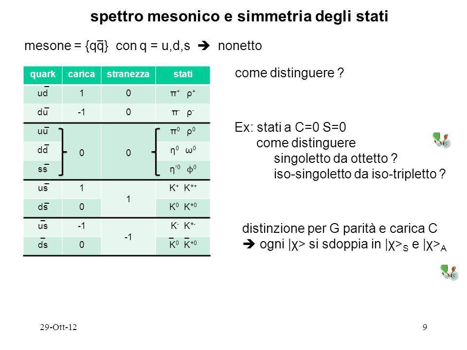 se quark avessero spin=0 allora avremmo spettro {q q} 29-Ott-1210 spin dei quark: SU(3) f SU(6) = SU(3) f SU(2) L=0 J P =0 + scalari L=1 J P =1 - vettori L=2 J P =2 + tensori … … … invece spettro è 0 - pseudoscalari 1 - vettori … … compatibile con spin=½ : massa |χ> rappr.