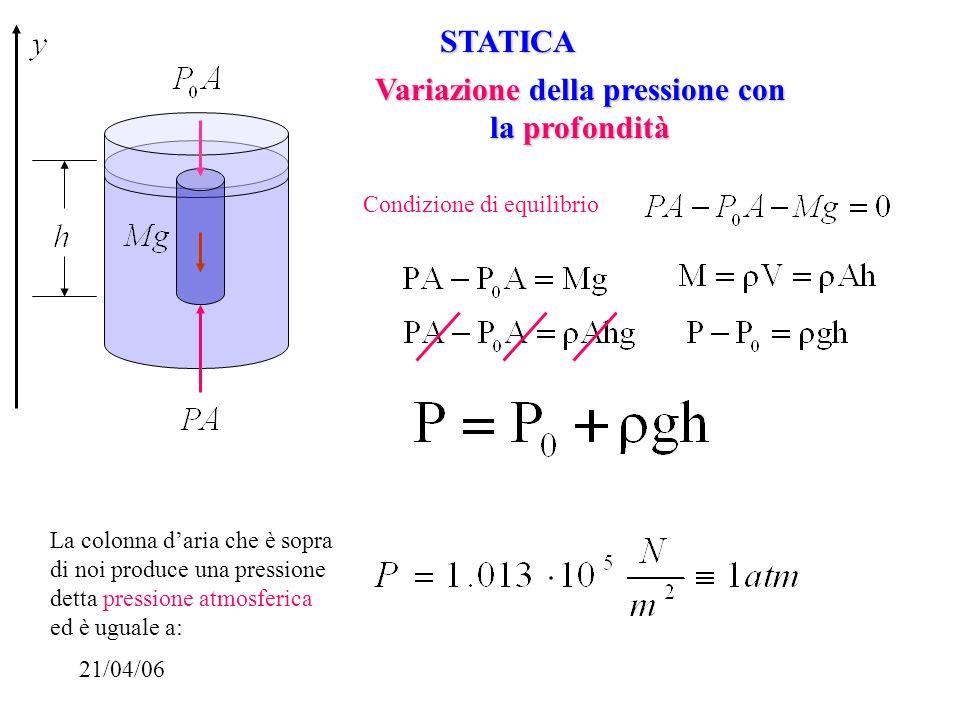 Variazione della pressione con la profondità Condizione di equilibrio La colonna daria che è sopra di noi produce una pressione detta pressione atmosf
