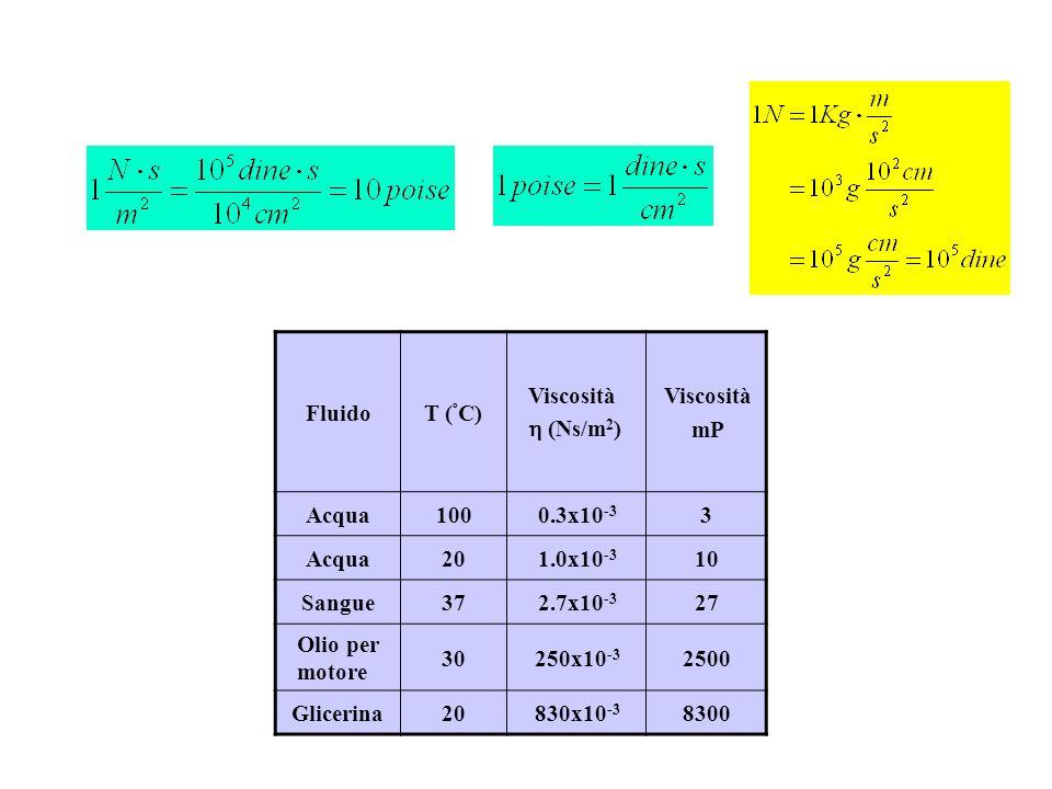 FluidoT ( º C) Viscosità (Ns/m 2 ) Viscosità mP Acqua1000.3x10 -3 3 Acqua201.0x10 -3 10 Sangue372.7x10 -3 27 Olio per motore 30250x10 -3 2500 Glicerin