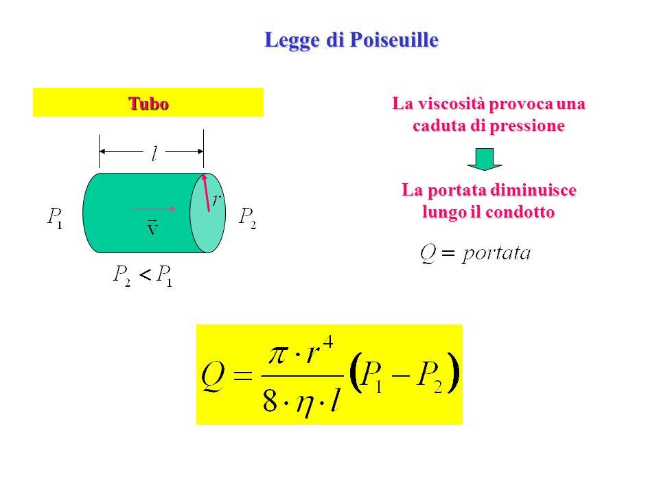 Legge di Poiseuille La viscosità provoca una caduta di pressione Tubo La portata diminuisce lungo il condotto