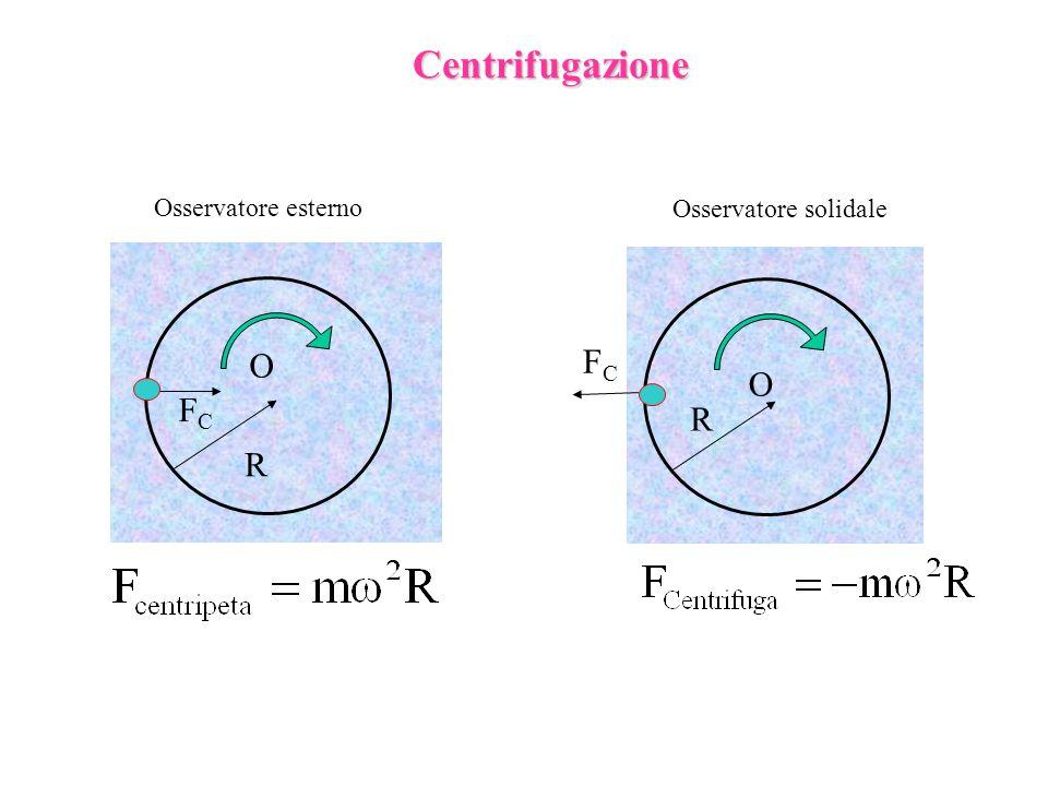 Centrifugazione O R O R FCFC Osservatore esterno Osservatore solidale FCFC