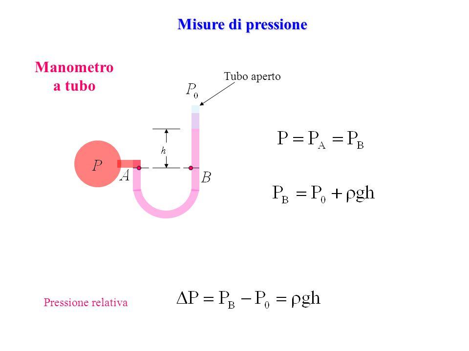 Misure di pressione Manometro a tubo Tubo aperto Pressione relativa