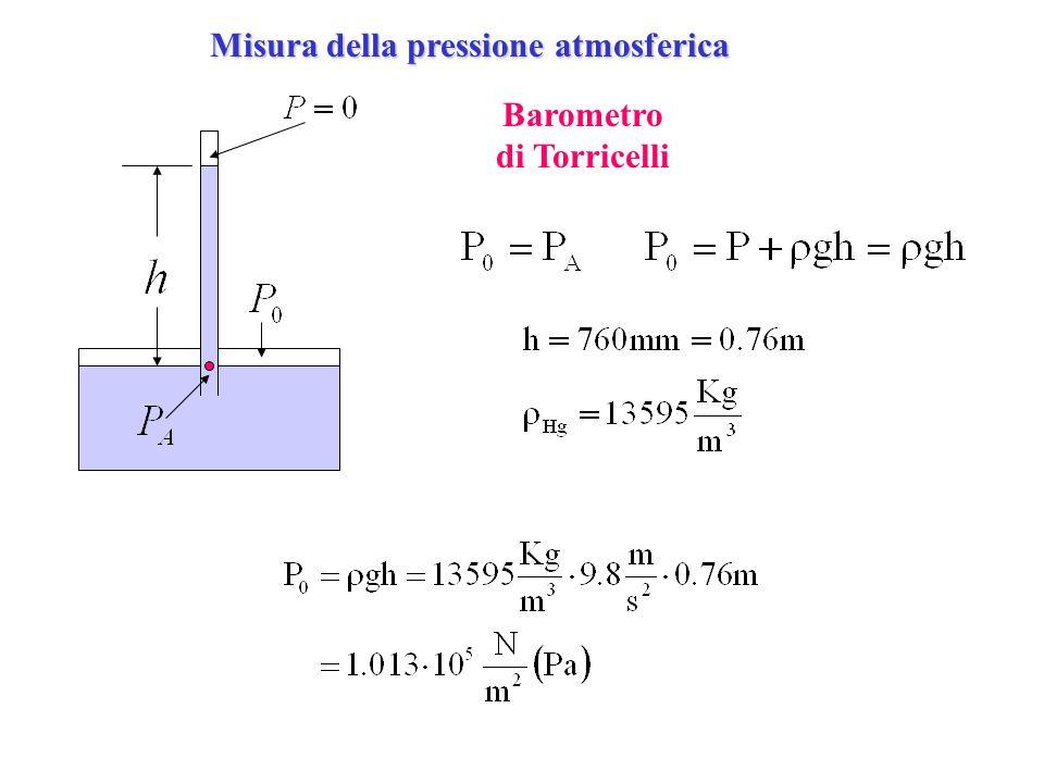 Principio di Archimede Volume di fluido in equilibrio Peso del volume di fluido nel cilindro Spinta di Archimede