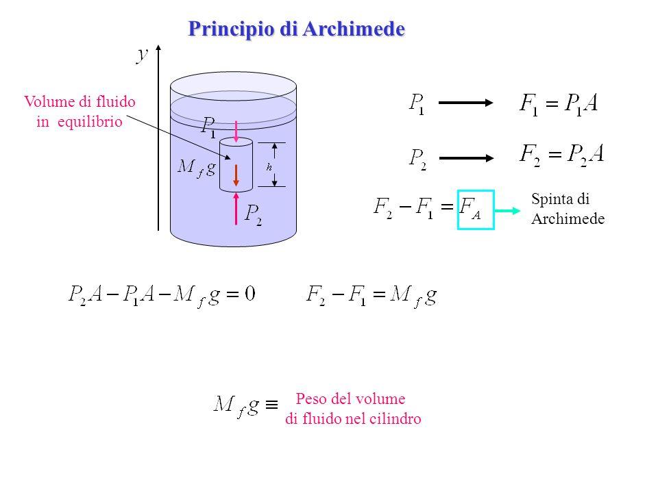 Principio di Archimede Materiale diverso dal fluido Oggetto parzialmente immerso Peso: tutto loggetto Spinta Arch.: solo vol.