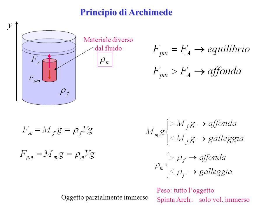 Principio di Archimede Materiale diverso dal fluido Oggetto parzialmente immerso Peso: tutto loggetto Spinta Arch.: solo vol. immerso