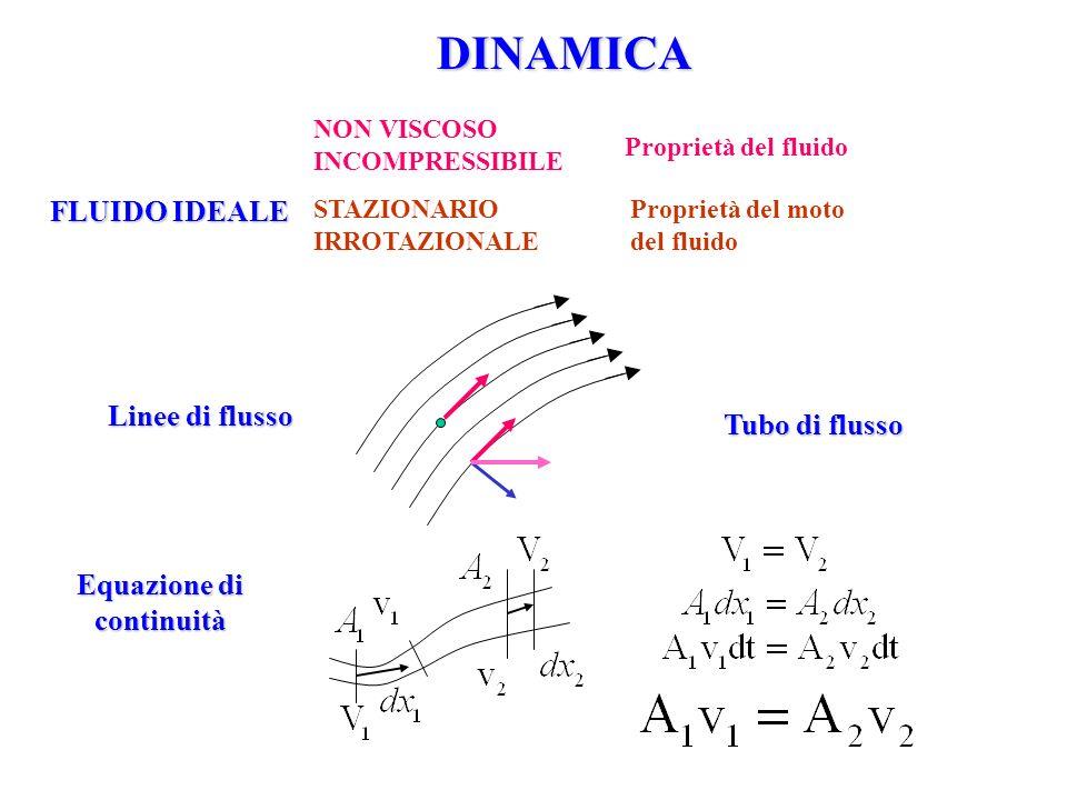DINAMICA Linee di flusso NON VISCOSO INCOMPRESSIBILE STAZIONARIO IRROTAZIONALE Proprietà del fluido Proprietà del moto del fluido Equazione di continu