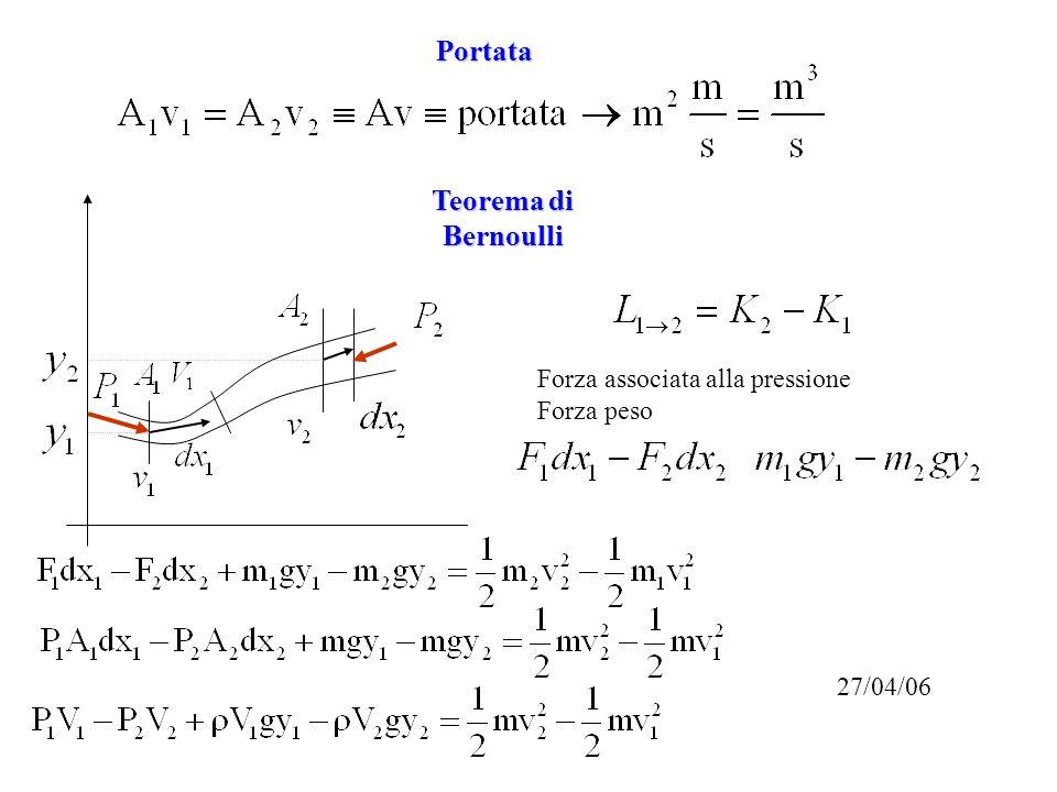 Teorema di Bernoulli Tubo di Venturi aneurisma trombosi