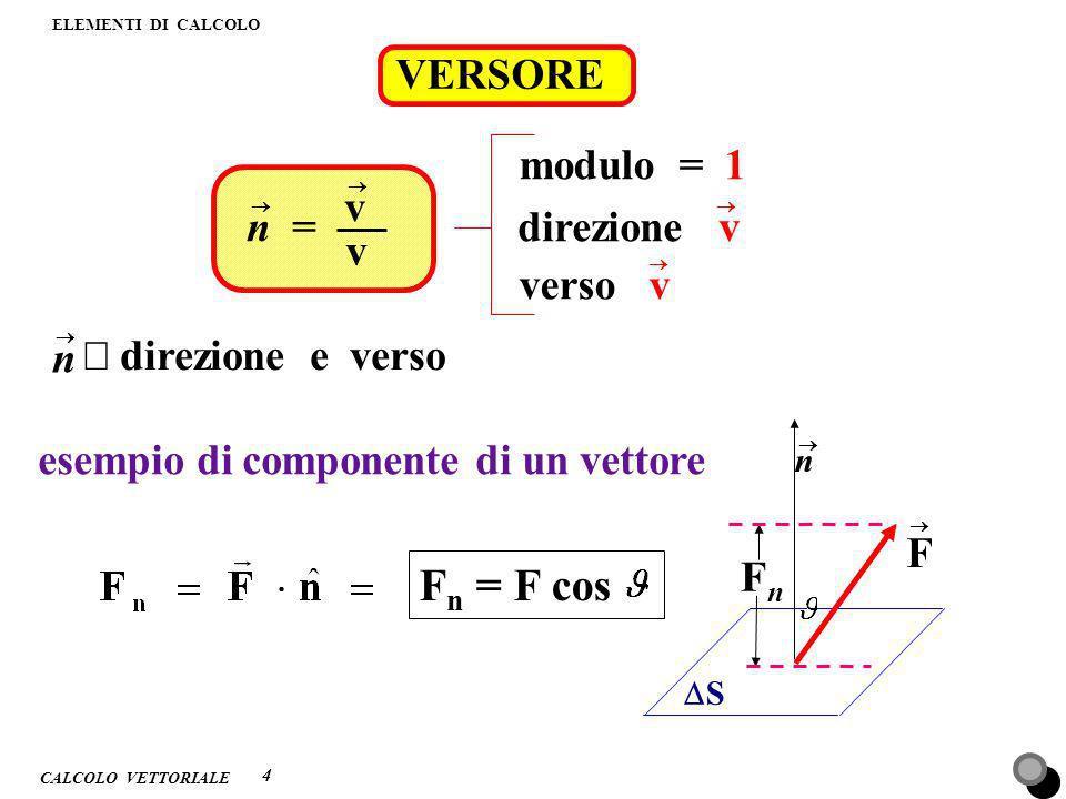 CALCOLO VETTORIALE ELEMENTI DI CALCOLO 1 5 SOMMA DI VETTORI regola del parallelogramma (metodo grafico) v1v1 v2v2 v3v3 v1v1 v2v2 v3v3 + = java