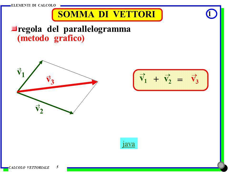 CALCOLO VETTORIALE ELEMENTI DI CALCOLO SOMMA DI VETTORI 2 6 metodo per componenti (metodo quantitativo) v1v1 v2v2 o y x v 1x v 1y v 2x v 2y v3v3 v 3x v 3x = v 1x + v 2x v 3y v 3y = v 1y + v 2y v 3 = v 3x + v 3y 22 tg = v 3y v 3x 3 dimensioni : componente z 9/3-06