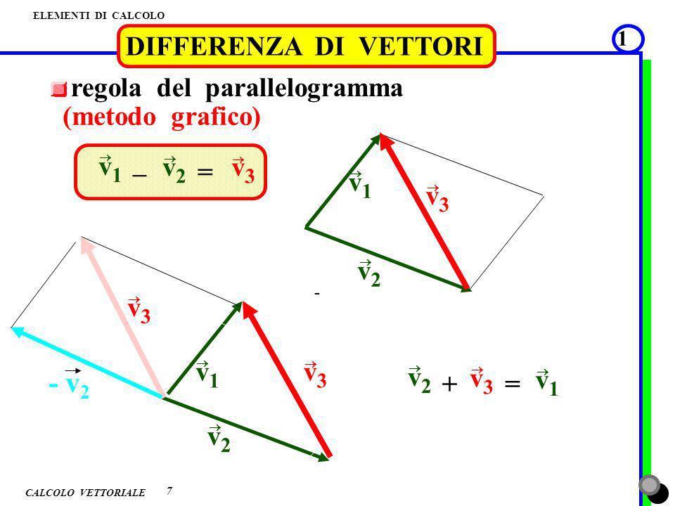 CALCOLO VETTORIALE ELEMENTI DI CALCOLO 2 DIFFERENZA DI VETTORI 8 metodo per componenti (metodo quantitativo) v1v1 v2v2 o y x v 2y v 1y v 1x v 2x v3v3 v 3y v 3x v 1x – v 2x = v 3x v 1y – v 2y = v 3y v 3 = v 3x + v 3y 2 2 tg = v 3y v 3x 3 dimensioni : componente z