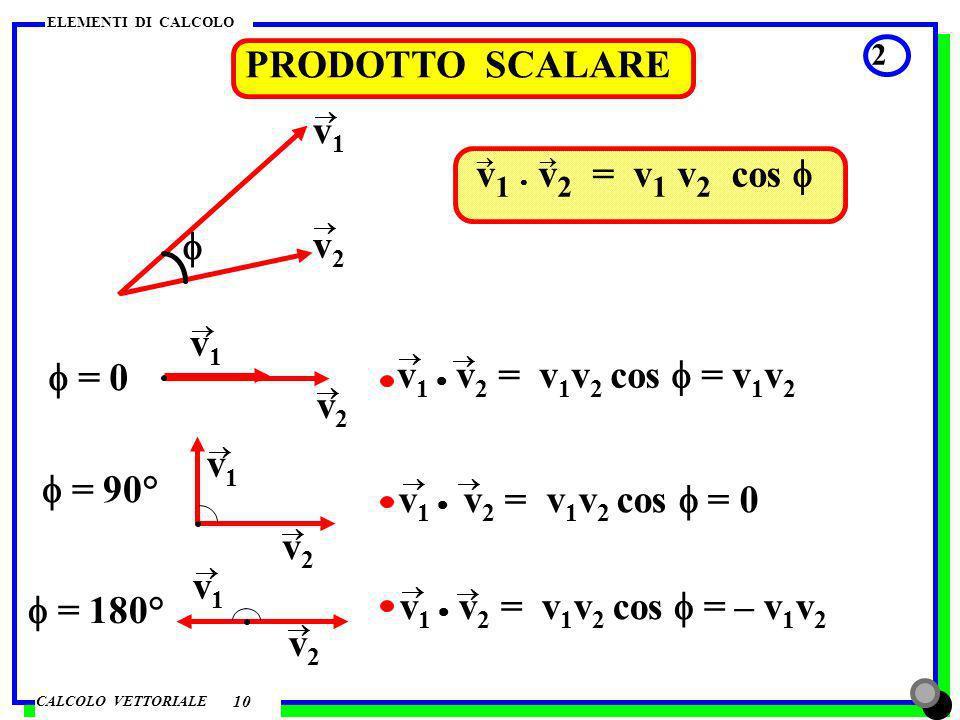 CALCOLO VETTORIALE ELEMENTI DI CALCOLO PRODOTTO VETTORIALE 1 v3v3 11 v2v2 v1v1 z y x v3v3 v1v1 v2v2 v3v3 = x v3v3 modulo v3v3 = v1v1 v2v2 sen direzione v1v1 v2v2, verso : avanzamento vite che ruota sovrapponendo v1v1 su v2v2 secondo langolo minore
