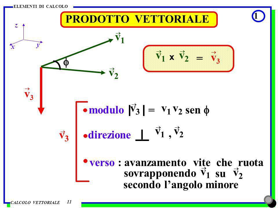 CALCOLO VETTORIALE ELEMENTI DI CALCOLO PRODOTTO VETTORIALE 2 12 z y x v 1 x v 2 = – v 2 x v 1 = 90° 90° v 1 x v 2 = v 1 v 2 sen = v 1 v 2 v2v2 v1v1 = 0° = 180° v 1 x v 2 = v 1 v 2 sen = 0 v1v1 v2v2 v1v1 v2v2 v 1 x (v 2 v 3 ) = v 1 x v 2 + v 1 x v 3