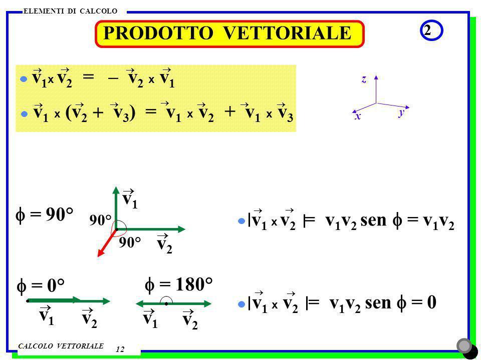 GRADIENTE DI UNA FUNZIONE V = V(x) 0 x x1x1 x2x2 Direzione = asse x Verso quello della derivata positiva x V verso delle x crescenti modulo