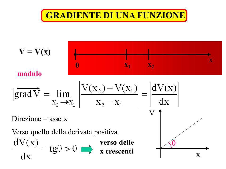 direzione: quella del filo verso: da x 1 verso x 2 25 cm 0°C100°C x1x1 x2x2 T