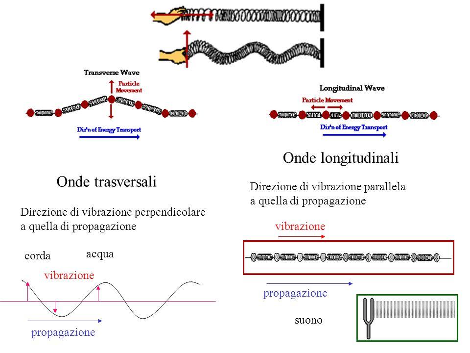 Onde trasversali Onde longitudinali Direzione di vibrazione perpendicolare a quella di propagazione Direzione di vibrazione parallela a quella di prop