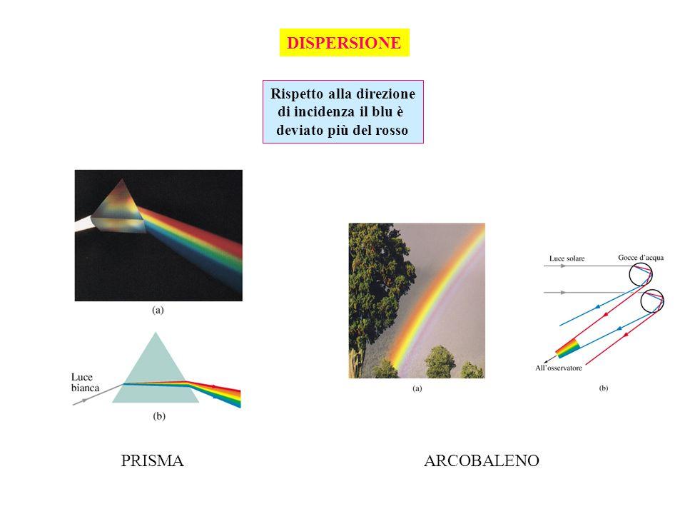 DISPERSIONE Rispetto alla direzione di incidenza il blu è deviato più del rosso PRISMAARCOBALENO