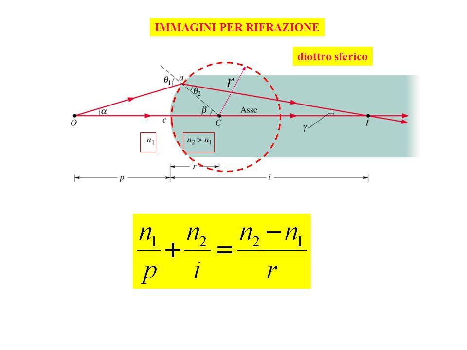 IMMAGINI PER RIFRAZIONE diottro sferico