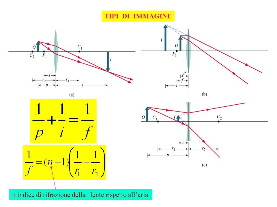 TIPI DI IMMAGINE n indice di rifrazione della lente rispetto allaria