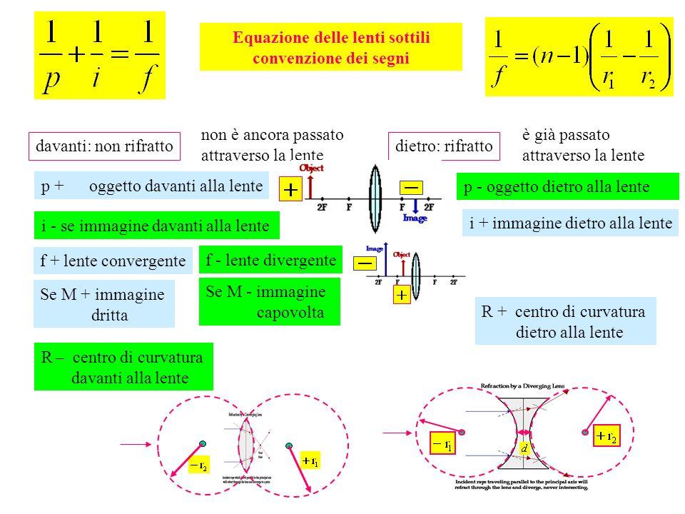 Equazione delle lenti sottili convenzione dei segni p + oggetto davanti alla lente p - oggetto dietro alla lente i + immagine dietro alla lente i - se
